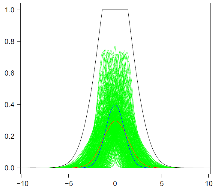 A plot of Gaussian plots